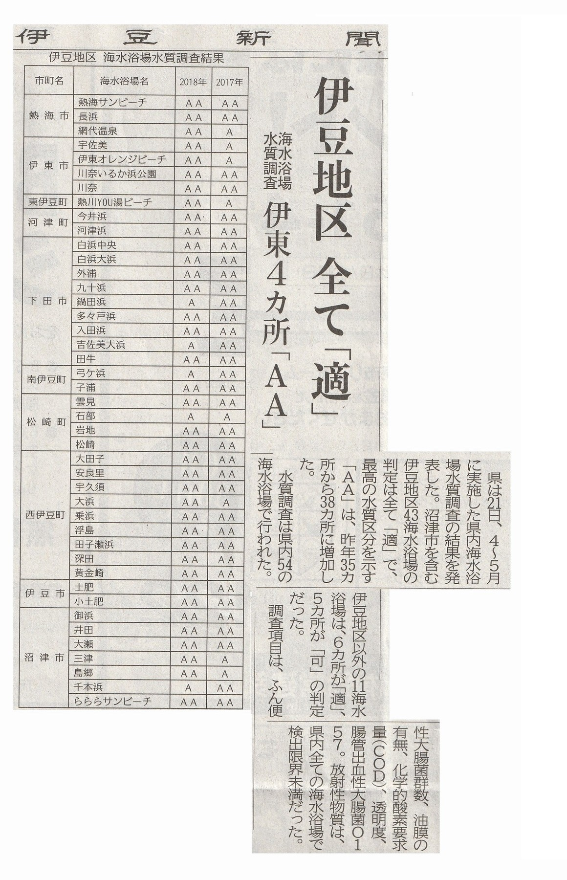 http://magaret.jp/mt_img/%E6%B5%B7%E6%B0%B4%E6%B5%B4%E5%A0%B4%E6%B0%B4%E8%B3%AA%E8%AA%BF%E6%9F%BB_JALAN_180621.jpg